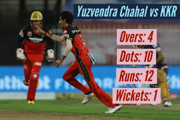 Chahal bowled 10 dots balls in his exceptional spell
